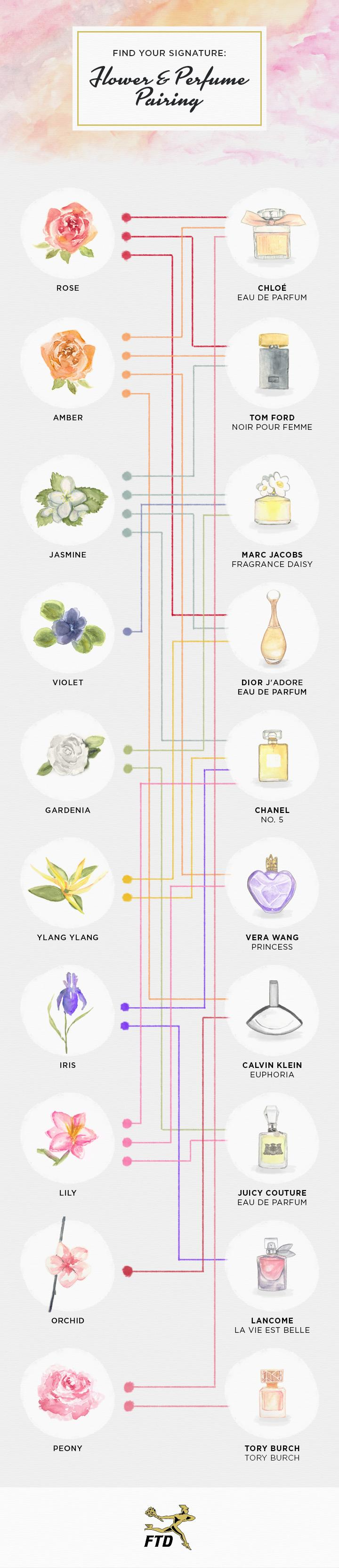 FTD-Flower-Perfume-Pairings